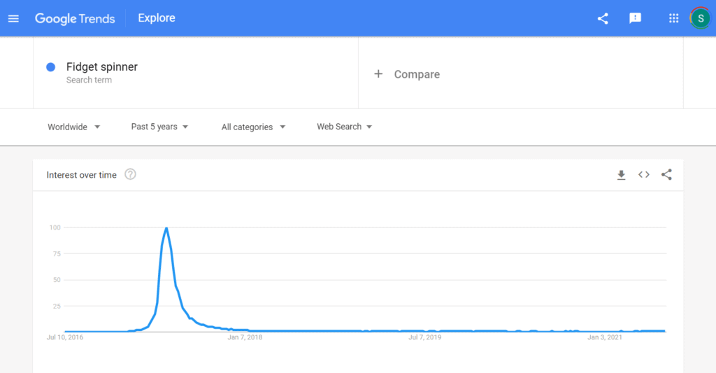 Google Trends screenshot of search results